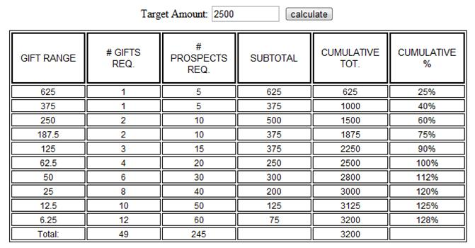 Gift Range Calculator for a Walkathon